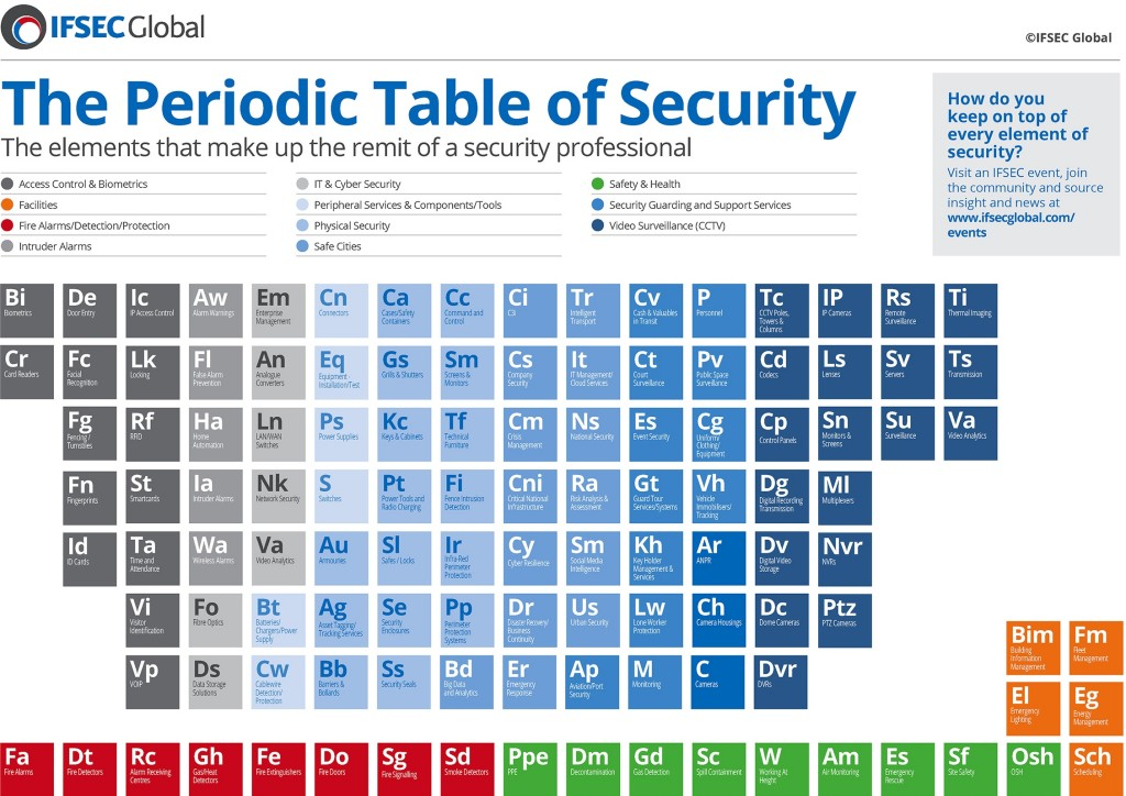 IFSEC-Periodic-Table-of-Security-full-size